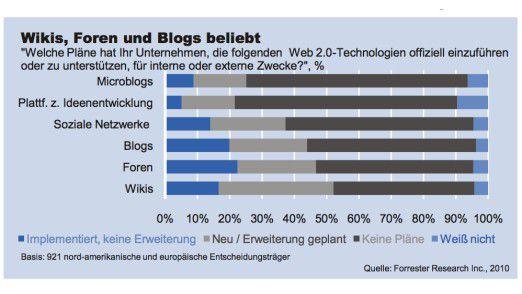 Forrester Research: Microblogging-Dienste wie Twitter spielen bei den europäischen Mittelständlern noch eine geringe Rolle.