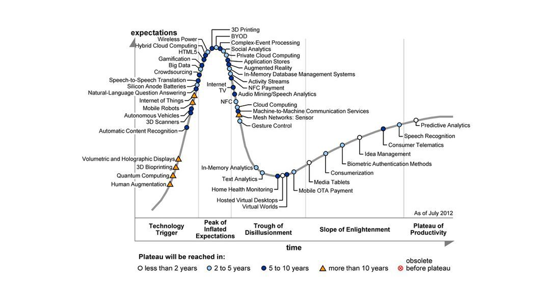 Internet der Dinge und M2M in Gartners Hype Cycle: