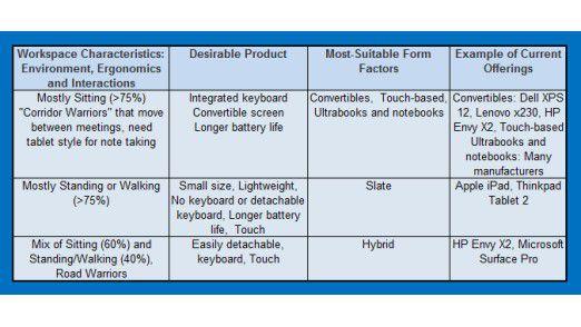 Gartner teilt die mobilen Rechner in Slates, Convertibles und Hybride ein.