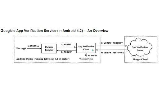 So könnten grundsätzlich viele Probleme gelöst werden: Die App-Verification, wie Google sie ab der Version 4.2 von Android unterstützt. (Quelle: Jiang-Studie)
