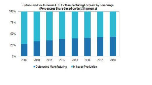 LCD-TV-Produktion: Die Grafik stellt die Produktion im eigenen Haus der ausgelagerten Herstellung gegenüber.