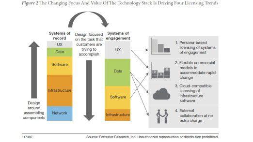 Die Grafik zeigt, wie sich die vier von Forrester beobachteten Trends in die veränderte Gemengelage der IT einordnen.