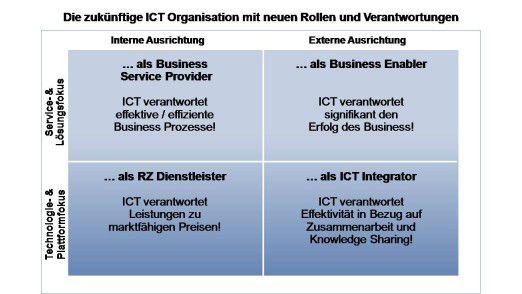 Nach diesen vier wesentlichen Rollen sollten sich IT-Organisationen zur Sicherung der Wettbewerbsfähigkeit kurz- bis mittelfristig ausrichten.