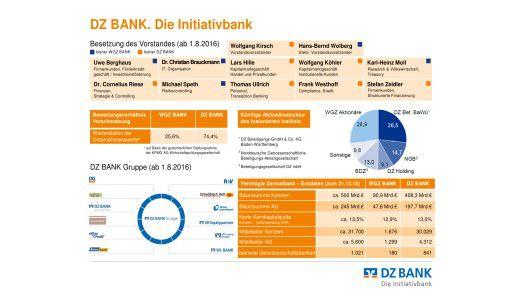 So sieht die Struktur der Bank nach der Verschmelzung aus.