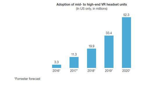 Die Zahl der Virtual Reality Headsets in den USA wird in den kommenden Jahren rasant steigen, wie Forrester prognostiziert.