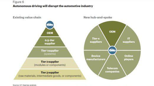 Das autonome Fahren wirbelt den Automarkt durcheinander. Laut A.T. Kearney wandelt er sich von einer Pyramide mit den OEMs an der Spitze in ein Rad mit Speichen.