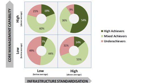 Die Grafik illustriert das zentrale Ergebnis der Studie: Die Klassenbesten heben sich vom Rest der Unternehmen, weil sie sowohl bei der Standardisierung der Infrastruktur als auch bei den Management-Ressourcen vorne dran sind.