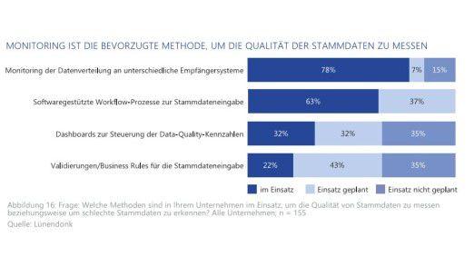 Unternehmen messen die Qualität ihrer Stammdaten vor allem über das Monitoring der Datenverteilung an unterschiedliche Empfängersysteme.