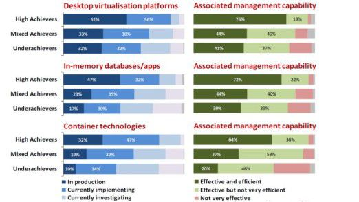 Die Klassenbesten nutzen neue Technologien wie Desktop-Virtualisierung oder In-Memory stärker als andere Firmen, wie diese Grafik zeigt.