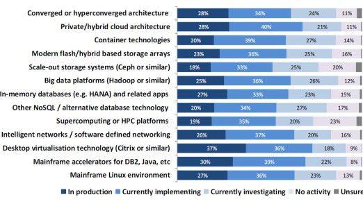 Diese Übersicht veranschaulicht, was die befragten Firmen an Technologie aktuell nutzen beziehungsweise planen.