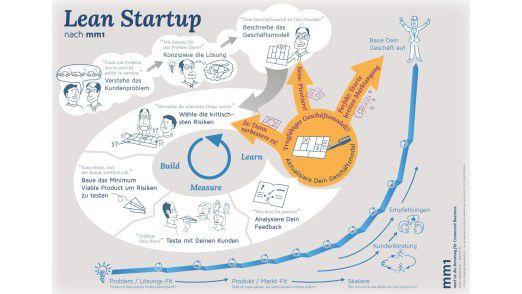 Lean Startup ist ein Rahmenwerk für schlanke Neuproduktentwicklung und Unternehmensgründung.