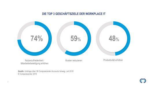 Die Top 3 Geschäftsziele der Workplace IT.