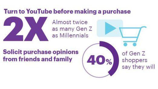 Wie eine Studie von Accenture zeigt, befragen junge Konsumenten (Gen Z) oft Youtube, bevor sie etwas kaufen.