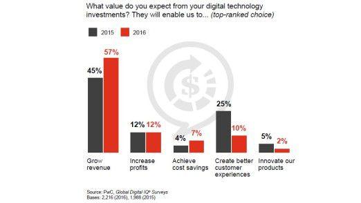 Wichtigstes Ziel der Digitalisierung ist die Umsatzsteigerung. Die Verbesserung der Kundenerfahrungen steht heute stärker im Hintergrund als noch im Vorjahr.