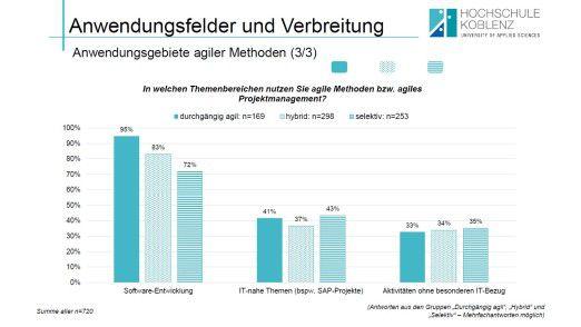 """82 Prozent derer, die in irgendeiner Form mit agilen Methoden arbeiten, setzen sie in der Software-Entwicklung ein. Unter """"rein"""" agilen Nutzern ist der Prozentsatz höher."""