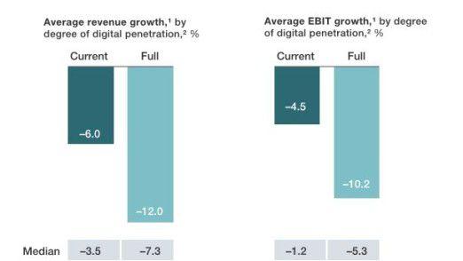 Diese Grafik zeigt, wie stark die Digitalisierung bei voller Entfaltung auf das Wachstum von Umsätzen und Gewinnen drücken wird. Und wie sehr es das jetzt schon tut.