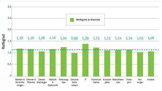 Insgesamt nutzen deutsche Unternehmen wenig Social Collaboration, der Einsatzgrad hängt aber von der Branche ab.