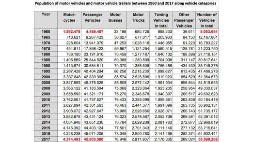Auszug aus Statistik des Kraftfahrtbundesamtes zur Entwicklung der Anzahl der Kraftfahrzeuge in Deutschland von 1960 bis 2017
