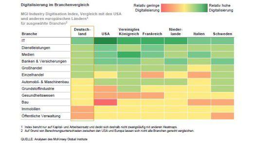 Im internationalen Vergleich schneidet Deutschland bei der Digitalisierung je nach Branche unterschiedlich ab.