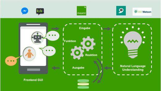 So wird ein Chatbot entwickelt.