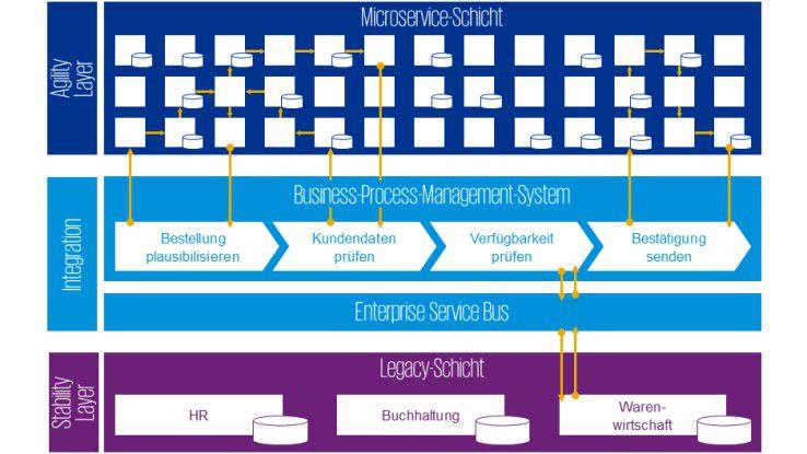 Business Process Management: Microservices vs  BPMS - Was