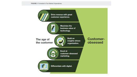 Forresters Trends basieren auf fünf Markt-Imperativen. Diese zielen darauf ab, den Endverbraucher noch stärker in den Fokus zu stellen.