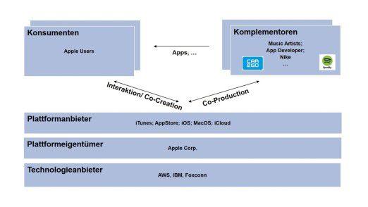 """Abb. 2: Die Digitale Plattform dargestellt als"""" 5+ Akteure Schema"""""""