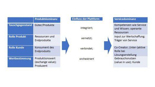 Abb. 3: Einfluss von Plattformen: auf dem Weg von der Güter- zur Servicedominanz