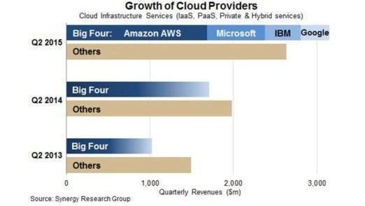 """Auf die """"Großen Vier"""" Amazon Web Services, Microsoft, IBM / Softlayer und Google entfielen im zweiten Quartal 2015 rund 54 Prozent des weltweiten Umsatzes mit Cloud-Services. Nordamerika ist mit etwa der Hälfte der Umsätze der größte regionale Markt, vor Europa und Asien/Pazifischer Raum."""