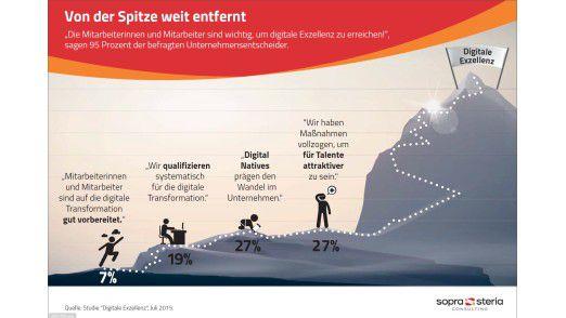 Nur sieben prozent der Unternehmen gaben an, ihre Mitarbeiter seien gut auf die digitale Transformation vorbereitet.