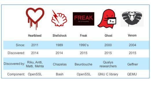 Bekannte Sicherheitslücken wie Shellshock, Ghost oder Heartbleed zeigen: Um Bugs zu entdecken, reichen automatisierte Analysetools oft nicht aus.