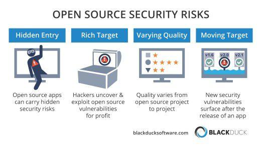 Web- und Cloud-basierte Anwendungen sind begehrte Ziele für Cyberkriminelle und unterliegen dem größten Angriffsrisiko.