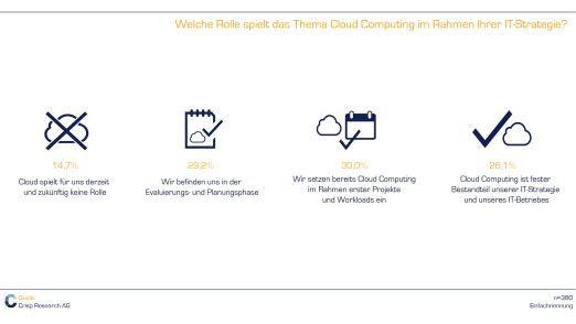 Über 85 Prozent der deutschen Unternehmen beschäftigen sich aktiv mit der Cloud.