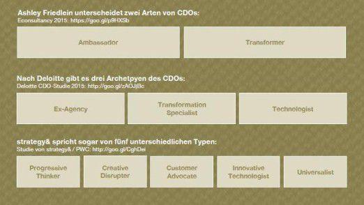 Für die Rolle des CDO kursieren in der Fachwelt gleich mehrere Typenlehren.
