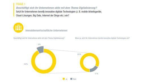 Eine Umfrage des Zentralen Immobilien Ausschuß (ZIA) und von Ernst & Young Real Estate hat gezeigt: Das Thema Digitalisierung ist in der Immobilienwirtschaft angekommen.