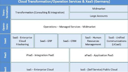 Die Experton Group bewertet Cloud-Dienstleister in den Kategorien IaaS, PaaS, SaaS, Operations und Transformation.
