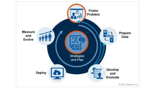 Laut Gartner durchläuft ein DSML-Projekt (Data Science und Machine Learning) fünf Phasen und folgt einer zuvor definierten Strategie.
