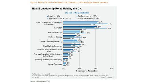 """CIOs aus der Handelsbranche verstehen sich vergleichsweise selten als Transformations- oder Digitalisierungsverantwortlicher. Die Begriffe """"Top"""" und """"Trailing"""" Performer beziehen sich auf die Besten und Schwächsten aller Studienteilnehmer."""