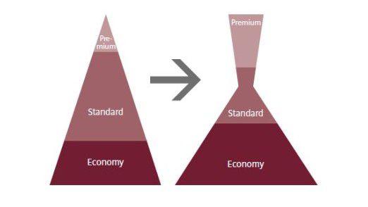 Die bisherige Unterteilung in einen Premium- und einen Massenmarkt wird 2030 nicht mehr funktionieren.