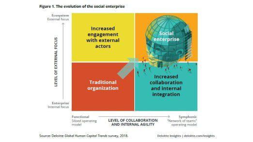 """Das """"Social Enterprise"""" zeichnet sich durch Kommunikation und Collaboration aus."""