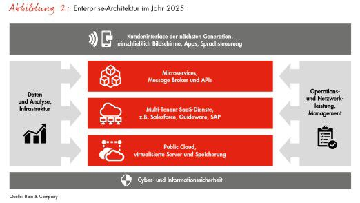 Enterprise-Architektur im Jahr 2025
