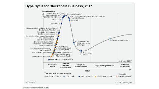 Gartner zerlegt das Thema Blockchain in 34 einzelne Technologien, die jeweils einen unterschiedlichen Reifegrad aufweisen.