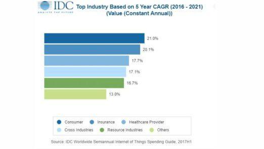 Consumer-Geschäft, Versicherungs- und Gesundheitsbranche sind laut IDC die Bereiche mit dem stärksten prozentualen Wachstum.