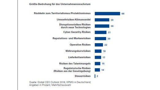 Zwei von drei deutschen CEOs bereitet der wieder aufkeimende Protektionismus die größte Sorge.