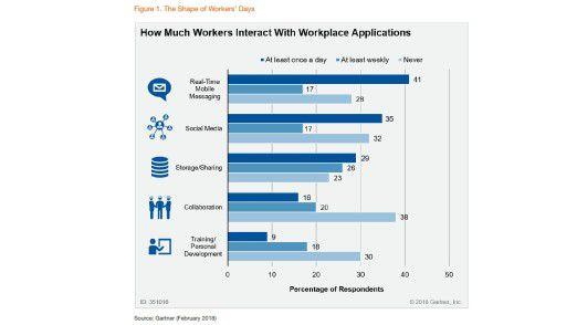 Vier von zehn Mitarbeitern nutzen täglich Realtime Mobile Messaging.