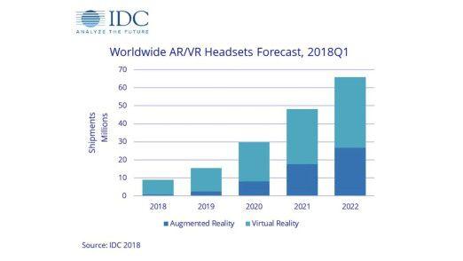 Die Marktforscher von IDC erwarten, dass die Verkaufszahlen von Datenbrillen für Mixed-, Augmented- und Virtual-Reality-Anwendungen drastisch steigen.