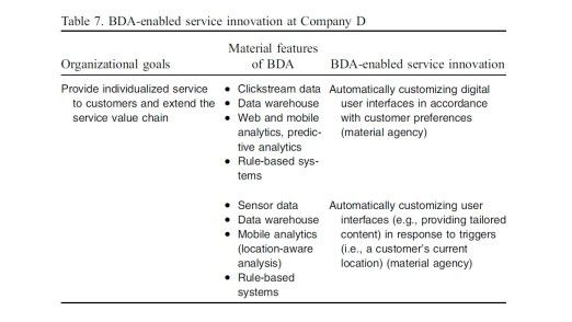 """Im Fallbeispiel der """"Company D"""", den die University of St. Gallen schildert, setzt der Online-Reiseanbieter acht verschiedene BDA-Features ein (BDA steht für Big Data Analytics)."""