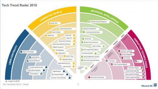 Der Tech Trend Radar listet insgesamt 46 Technologien auf.