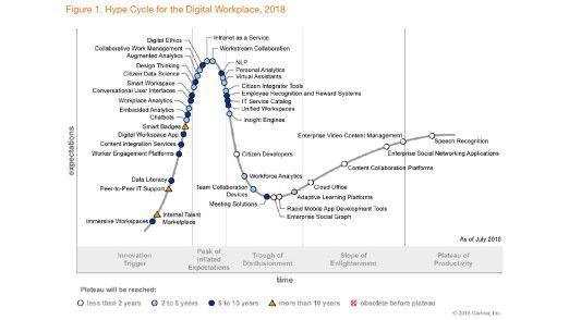 Der Marktforscher Gartner untersucht in seinem Hype Cycle for the digital workplace, welche Technologien das Arbeitsleben beeinflussen.