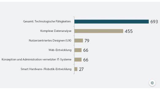 Bei technologischen Skills ist vor allem komplexe Datenanalyse gefragt. Die Blockchain fehlt in dieser Aufzählung, weil viele Unternehmen den Bedarf laut McKinsey nicht einschätzen können.